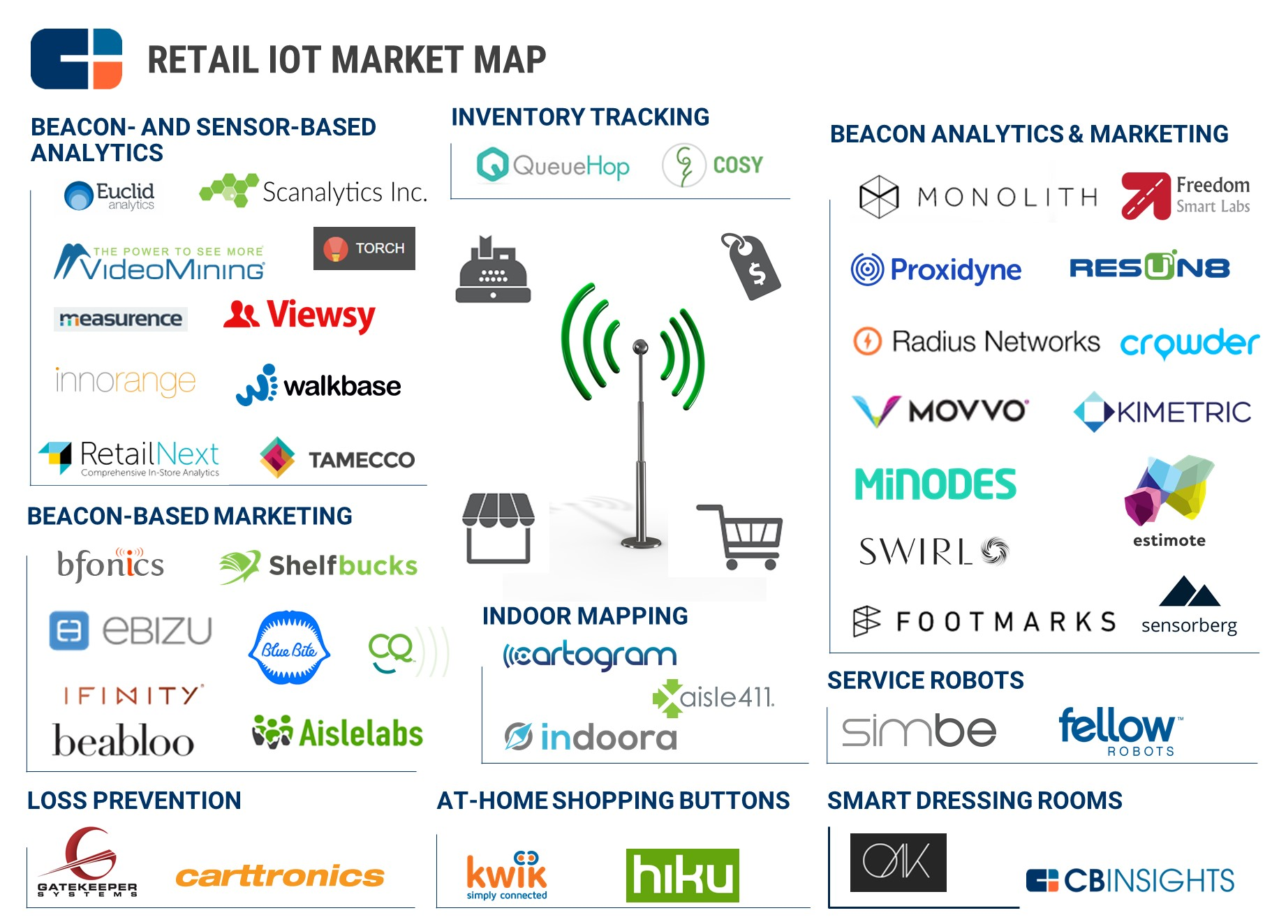 Retail Iot Market Map On Grid Ventures